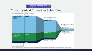 Three Key Schedules